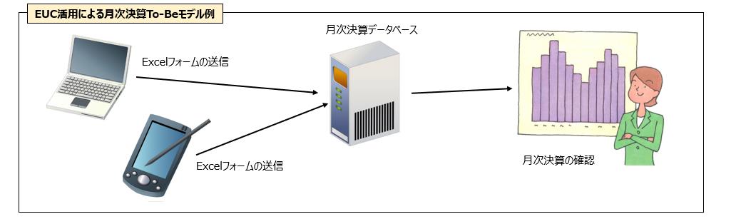 EUC エンドユーザーコンピューティング