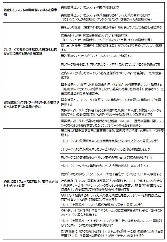 JNSAチェックリスト