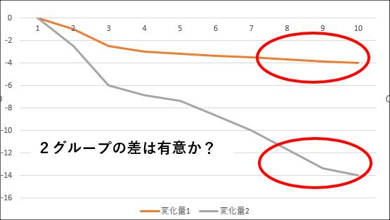 統計的仮設検定