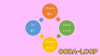 OODA-LOOP