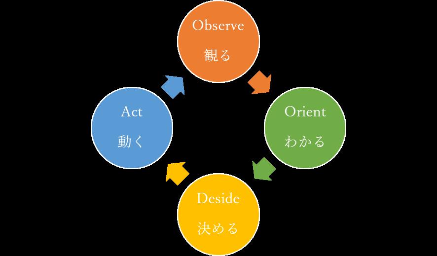 OODA-LOOP2
